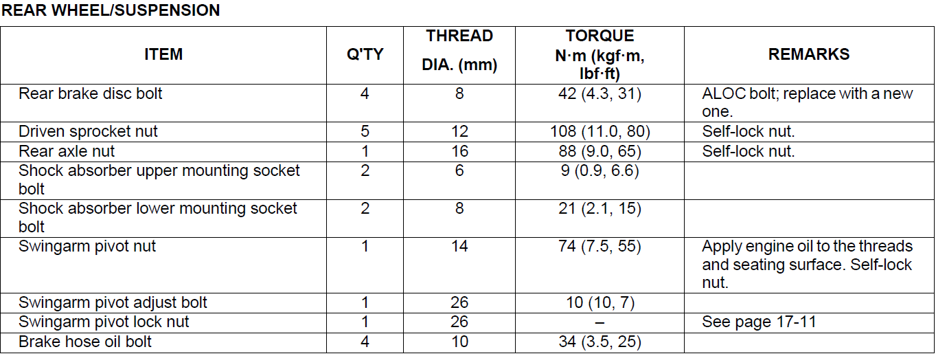 Torque range for bolts and nuts - Honda Rebel 300 & 500 Forum